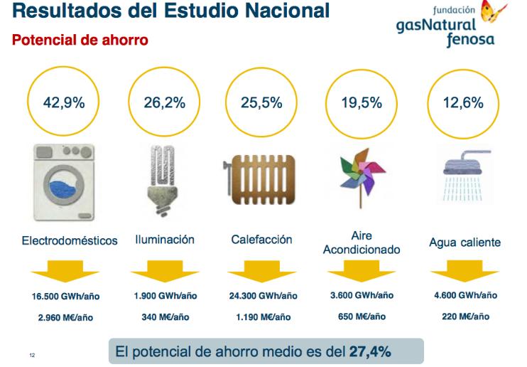 Informe Gas Natural