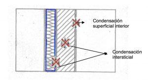 Es un problema típico de aquellos materiales que no resisten en flujo de difusión de vapor.