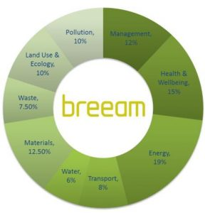 VF BREEAM