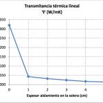 Soleras. Transmitancia Térmica lineal