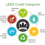 cobi-media-www.humiclima.com-uploads-2018-04-18-leed-credit-categories_sobx9v6